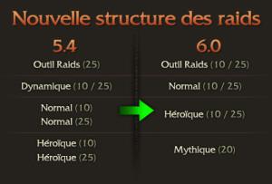 StructureRaid