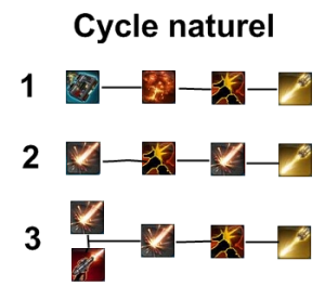 Guide_AvantGarde_DPS_cycle_naturel
