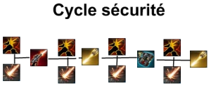 Guide_AvantGarde_DPS_cycle_sécurité