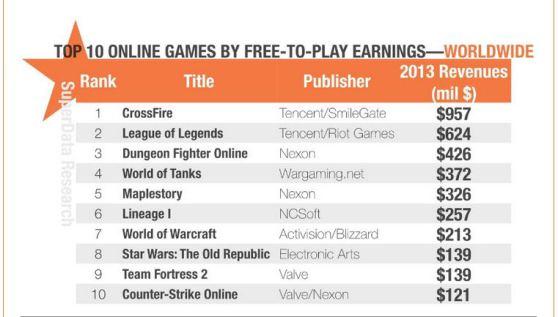 code naf jeux video