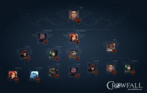 Crowfall_Hierarchy (1)