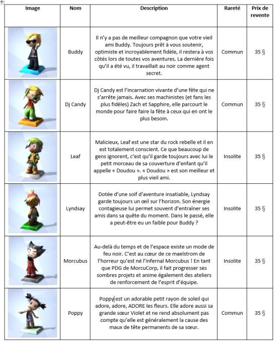 Trophées MySims Tableau 1