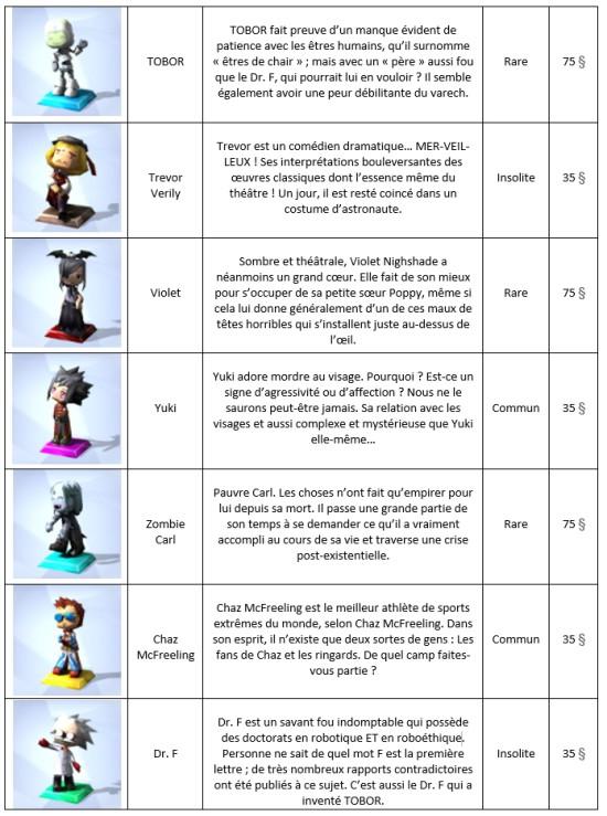 Trophées MySims Tableau 2