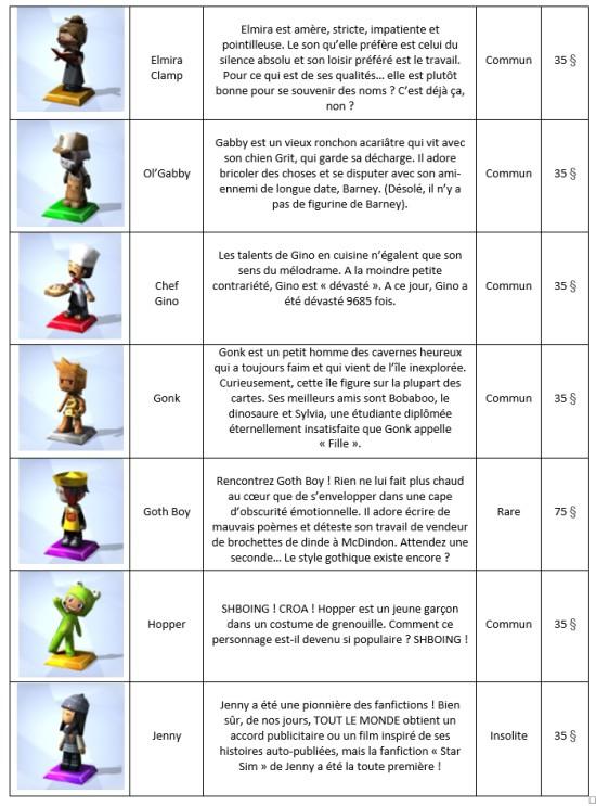 Trophées MySims Tableau 3