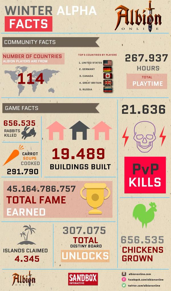 albion online infograhie