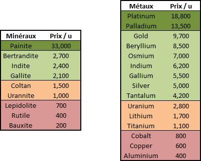 ED - Tableau des minéraux et métaux - minage
