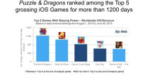 App Annie – Durée de vie des jeux sur mobile