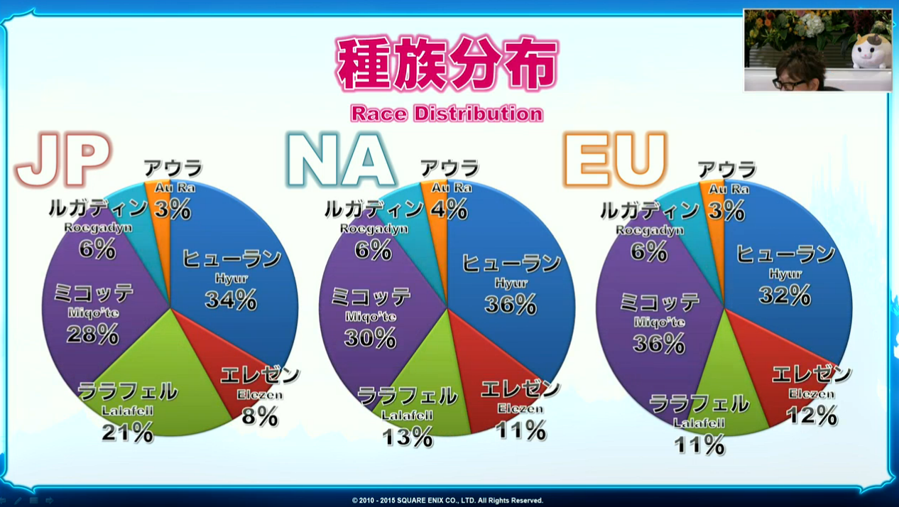 Statistiques Game Guide AnniversaireQuelques Emission Ffxiv Ku3l1TFJc