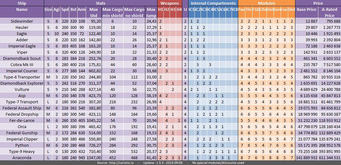 ED - All Stats Ships 2