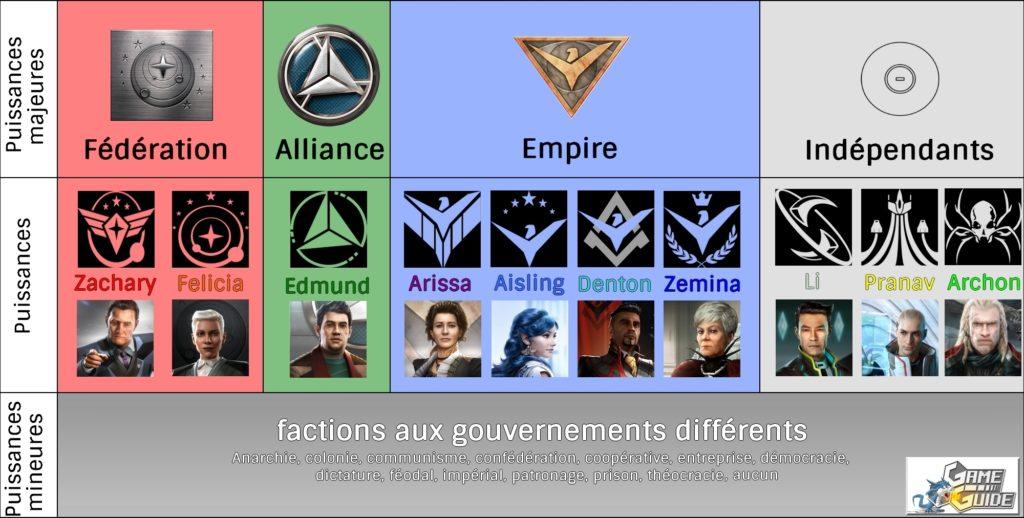ED - Tableau des Puissances FR