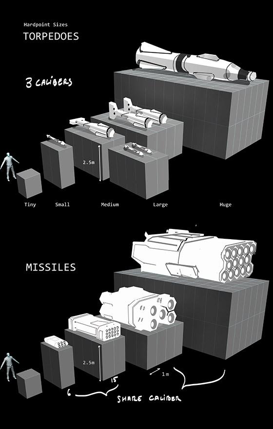 ED - Missiles Torpedoes Sizes
