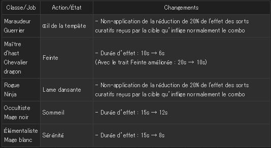 FFXIV - Mise à jour 3.26 - Combat - Ajustement actions JcJ
