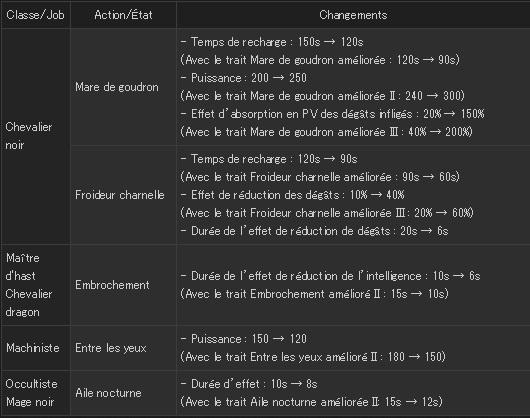 FFXIV - Mise à jour 3.26 - Combat - Ajustement actions JcJ01