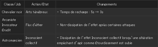 FFXIV - Mise à jour 3.26 - Combat - Ajustement actions